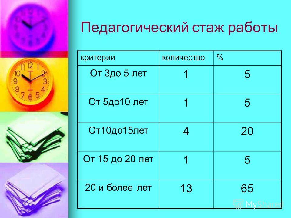 Педагогический стаж работы критерииколичество% От 3 до 5 лет 15 От 5 до 10 лет 15 От 10 до 15 лет 420 От 15 до 20 лет 15 20 и более лет 1365