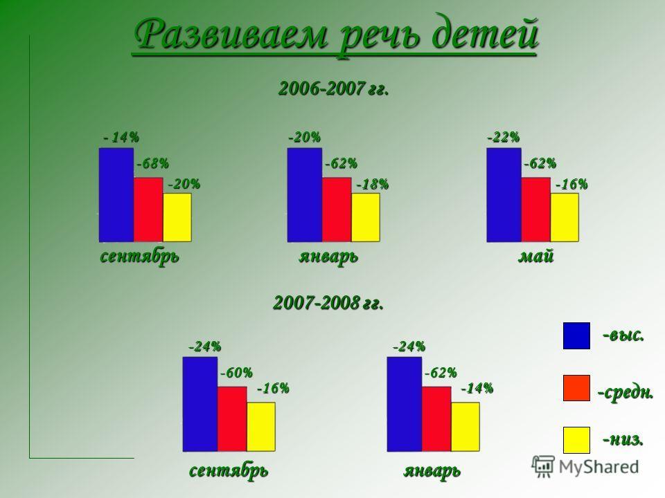 Развиваем речь детей 2007-2008 гг. 2006-2007 гг. - 14% - 14% -68% -20% -20% -62% -18% -22% -62% -16% сентябрьянварьмай сентябрьянварь -24% -60% -16% -24% -62% -14% -выс. -средн. -низ.