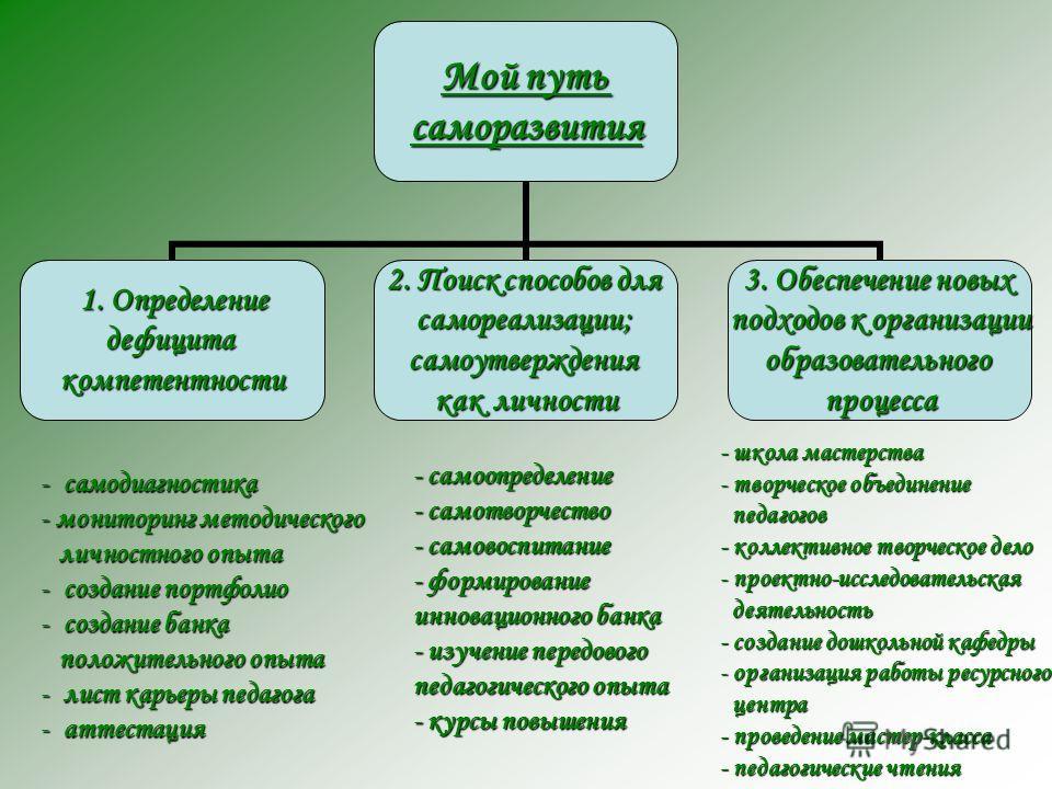 Мой путь саморазвития 1. Определение 1. Определениедефицитакомпетентности 2. Поиск способов для самореализации;самоутверждения как личности 3. Обеспечение новых подходов к организации образовательногопроцесса - с амодиагностика - м- м- м- мониторинг