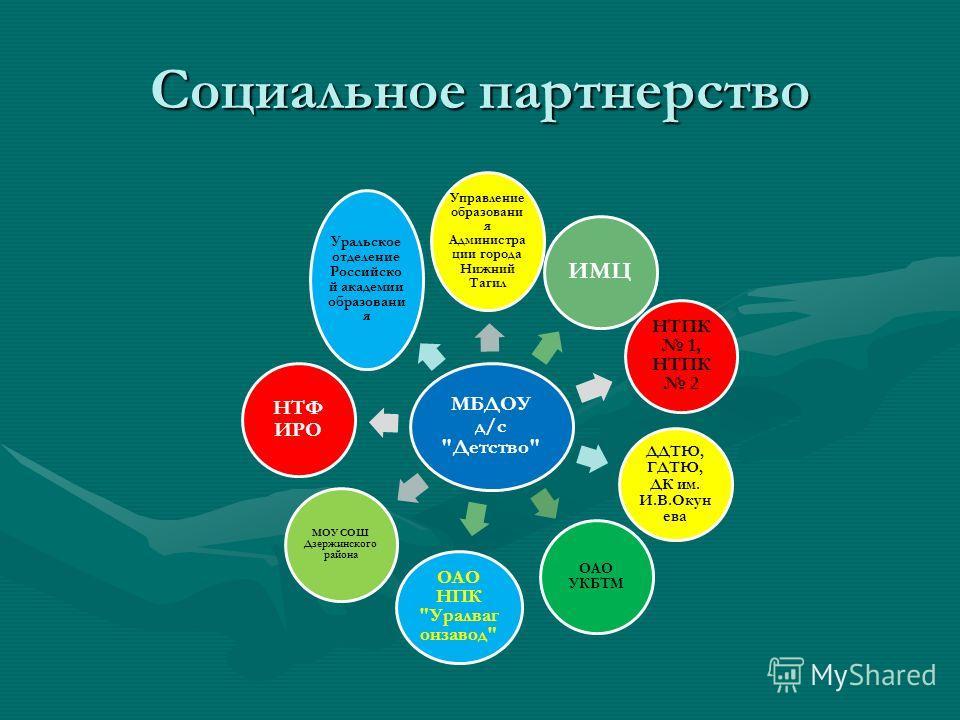 Социальное партнерство МБДОУ д/с