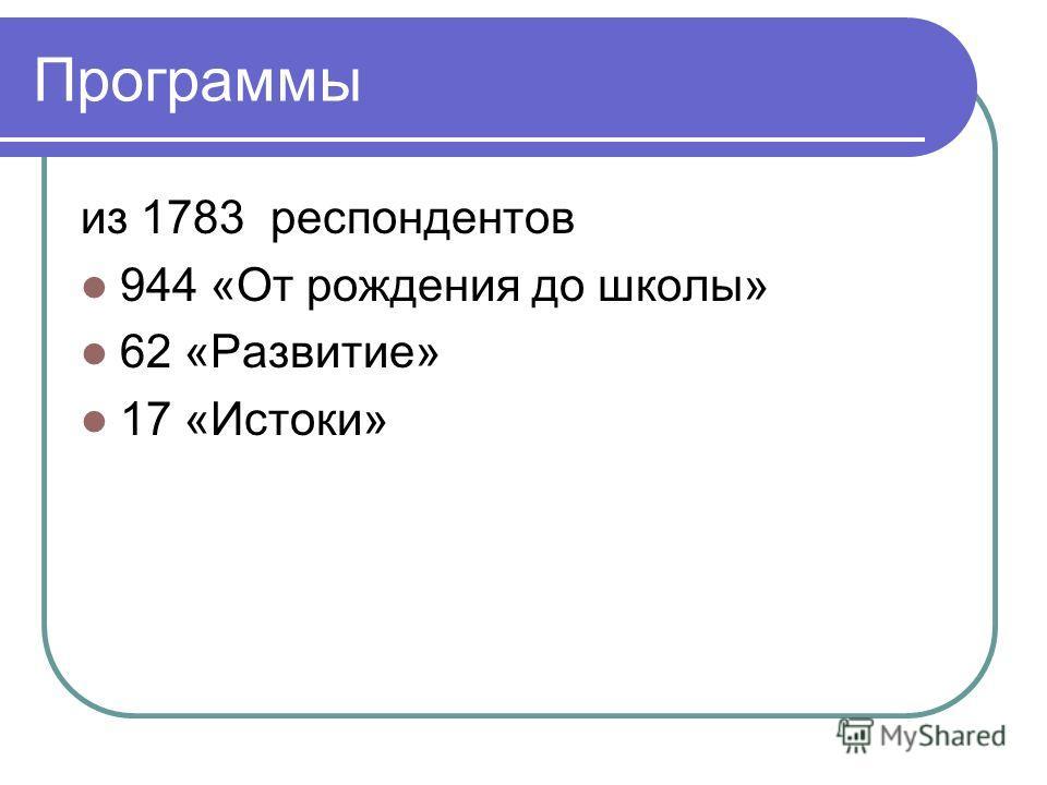 Программы из 1783 респондентов 944 «От рождения до школы» 62 «Развитие» 17 «Истоки»