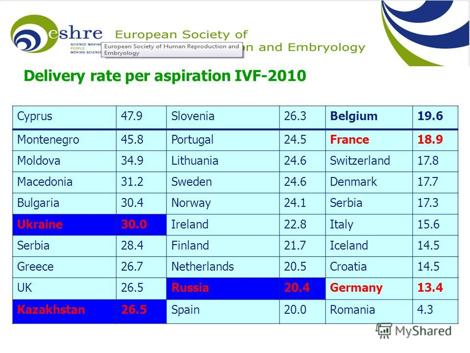 Delivery rate per aspiration IVF-2010 Cyprus47.9Slovenia26.3Belgium19.6 Montenegro45.8Portugal24.5France18.9 Moldova34.9Lithuania24.6Switzerland17.8 Macedonia31.2Sweden24.6Denmark17.7 Bulgaria30.4Norway24.1Serbia17.3 Ukraine30.0Ireland22.8Italy15.6 S