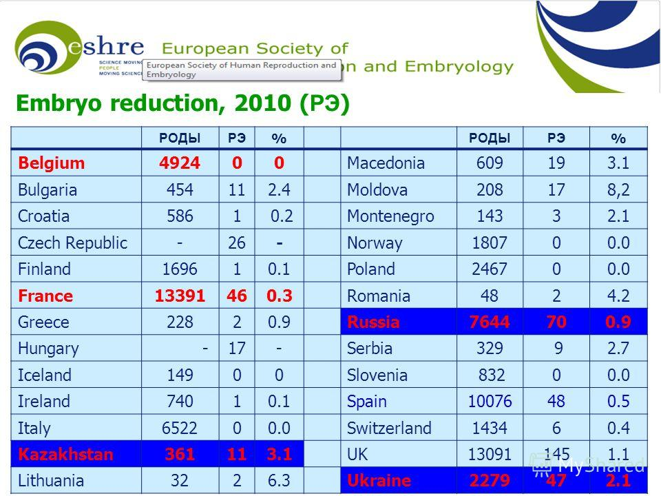 Embryo reduction, 2010 ( РЭ ) РОДЫРЭ % РОДЫРЭ % Belgium492400Macedonia609193.1 Bulgaria454112.4Moldova208178,2 Croatia5861 0.2Montenegro14332.1 Czech Republic-26-Norway180700.0 Finland169610.1Poland246700.0 France13391460.3Romania4824.2 Greece22820.9