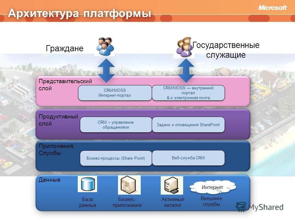 Архитектура платформы CRM/MOSS Интернет-портал CRM/MOSS Интернет-портал CRM/MOSS внутренний портал & и электронная почта CRM/MOSS внутренний портал & и электронная почта CRM – управление обращениями Задачи и оповещения SharePoint Бизнес-процессы (Sha