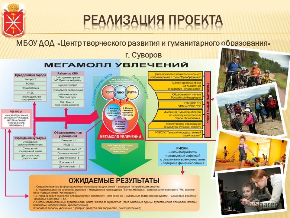 МБОУ ДОД «Центр творческого развития и гуманитарного образования» г. Суворов