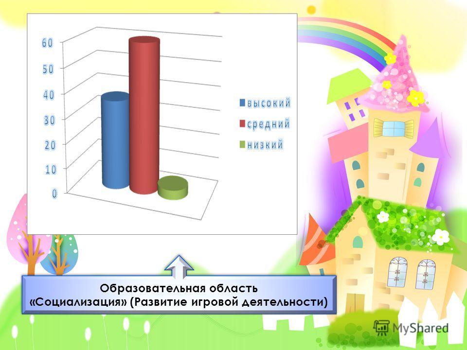 Образовательная область «Социализация» (Развитие игровой деятельности) Образовательная область «Социализация» (Развитие игровой деятельности)