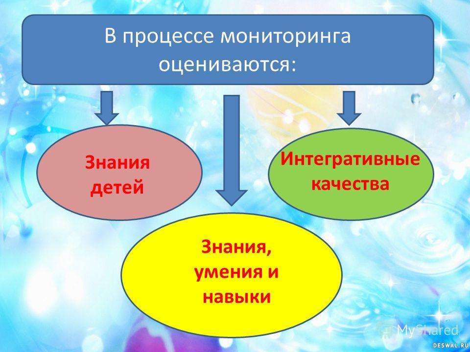 В процессе мониторинга оцениваются: Знания детей Интегративные качества Знания, умения и навыки
