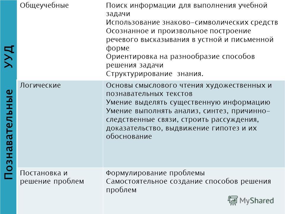 Познавательные УУД Общеучебные Поиск информации для выполнения учебной задачи Использование знаково-символических средств Осознанное и произвольное построение речевого высказывания в устной и письменной форме Ориентировка на разнообразие способов реш