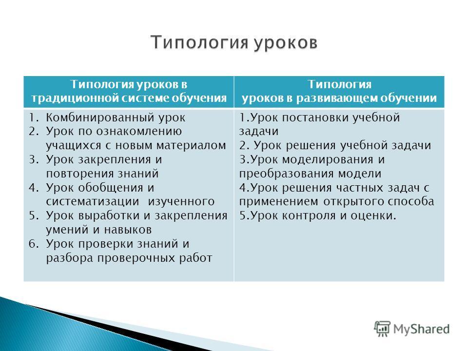 Типология уроков в традиционной системе обучения Типология уроков в развивающем обучении 1. Комбинированный урок 2. Урок по ознакомлению учащихся с новым материалом 3. Урок закрепления и повторения знаний 4. Урок обобщения и систематизации изученного