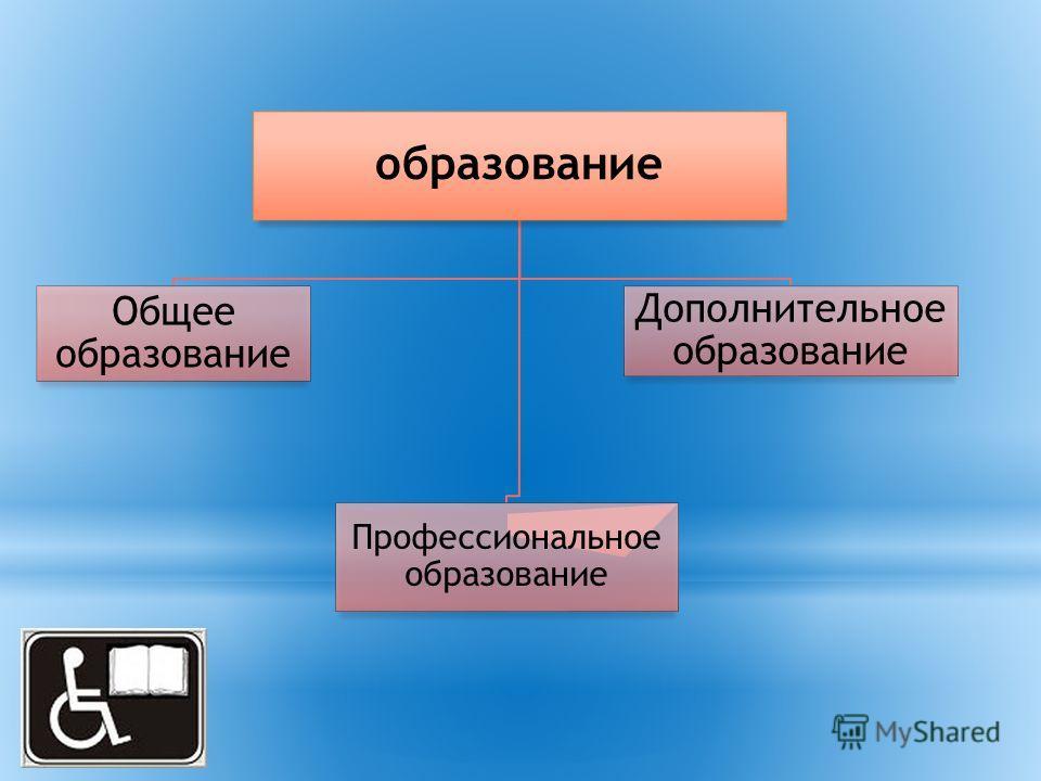 образование Общее образование Профессиональное образование Дополнительное образование