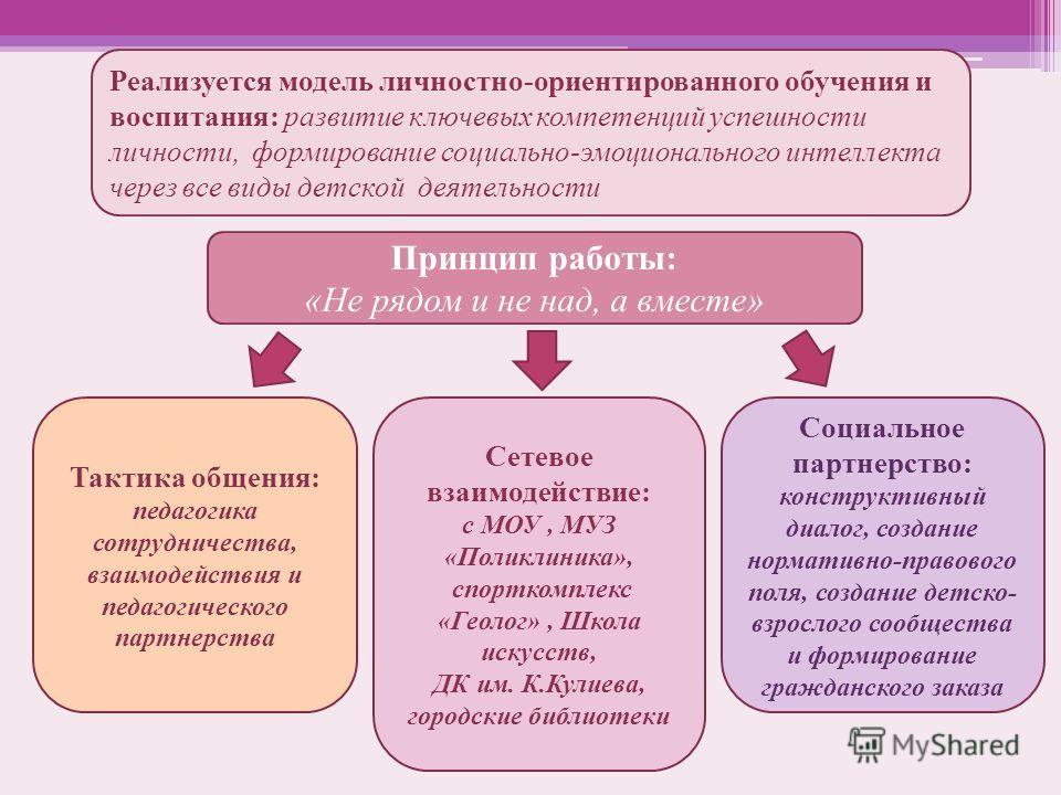 Принцип работы: «Не рядом и не над, а вместе» Реализуется модель личностно-ориентированного обучения и воспитания: развитие ключевых компетенций успешности личности, формирование социально-эмоционального интеллекта через все виды детской деятельности