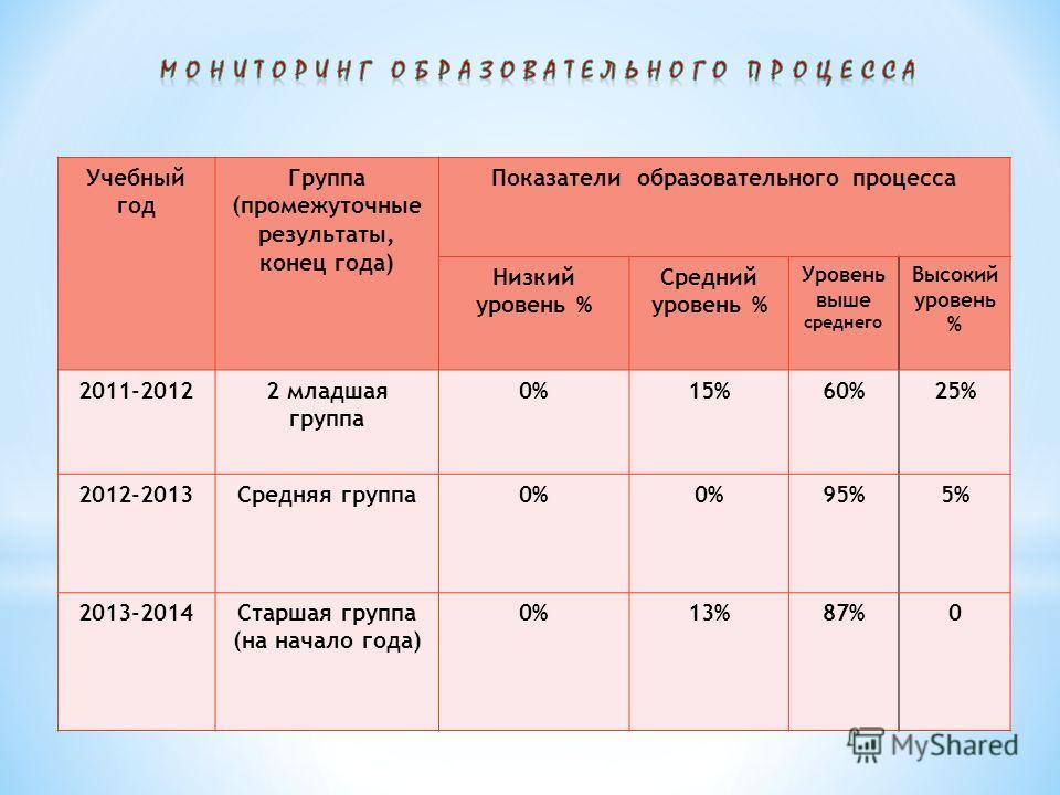 Учебный год Группа (промежуточные результаты, конец года) Показатели образовательного процесса Низкий уровень % Средний уровень % Уровень выше среднего Высокий уровень % 2011-20122 младшая группа 0%15%60%25% 2012-2013Средняя группа 0% 95%5% 2013-2014