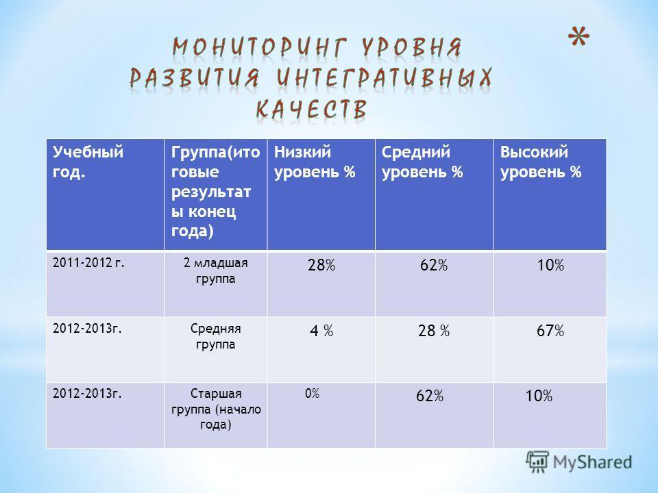 Учебный год. Группа(ито говые результат ы конец года) Низкий уровень % Средний уровень % Высокий уровень % 2011-2012 г.2 младшая группа 28%62%10% 2012-2013 г.Средняя группа 4 %28 %67% 2012-2013 г.Старшая группа (начало года) 0% 62% 10%