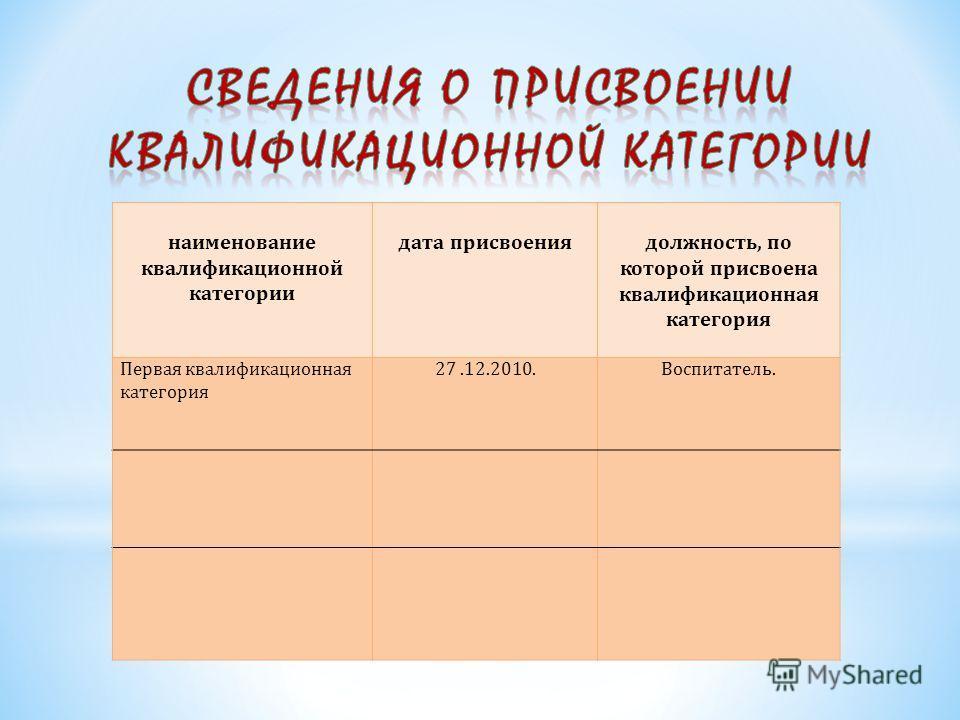наименование квалификационной категории дата присвоениядолжность, по которой присвоена квалификационная категория Первая квалификационная категория 27.12.2010.Воспитатель.