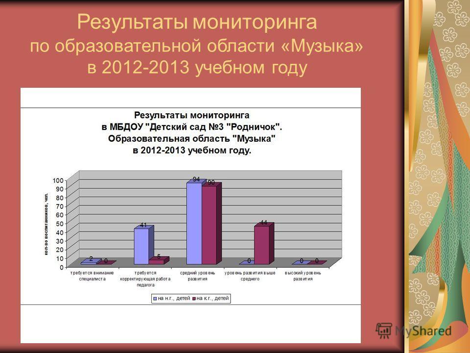 Результаты мониторинга по образовательной области «Музыка» в 2012-2013 учебном году