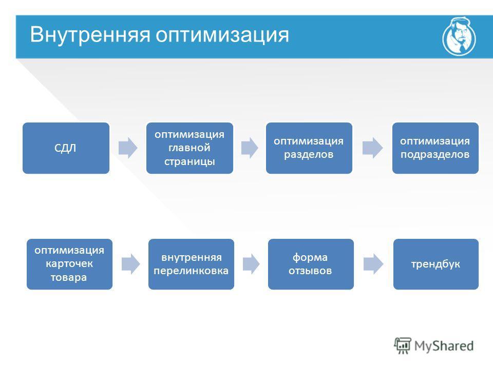 Внутренняя оптимизация СДЛ оптимизация главной страницы оптимизация разделов оптимизация подразделов оптимизация карточек товара внутренняя перелинковка форма отзывов трендбук