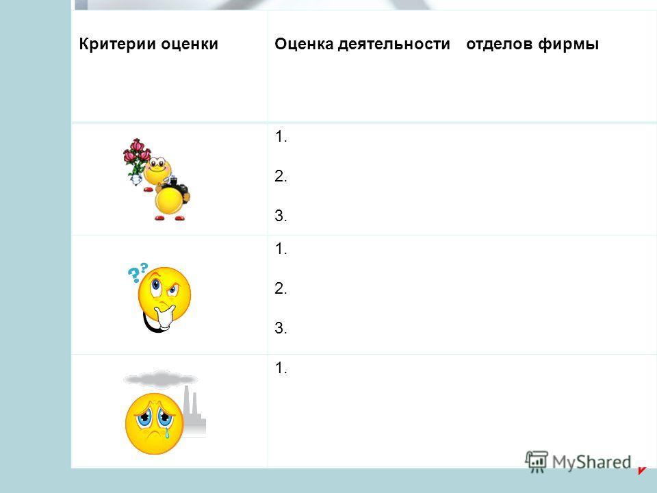 Критерии оценки Оценка деятельности отделов фирмы 1. 2. 3. 1. 2. 3. 1.