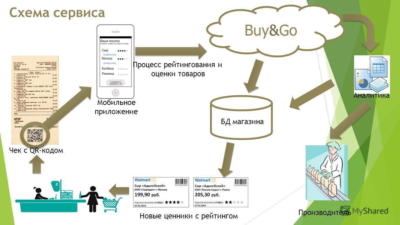 Схема сервиса Buy&Go БД магазина Процесс рейтингования и оценки товаров Мобильное приложение Новые ценники с рейтингом Аналитика Производитель Чек с QR-кодом