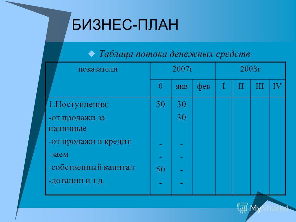БИЗНЕС-ПЛАН Таблица потока денежных средств показатели 2007 г 2008 г 0 янвфевIIIIIIIV 1.Поступления: -от продажи за наличные -от продажи в кредит -заем -собственный капитал -дотации и т.д. 50 - 50 - 30 -