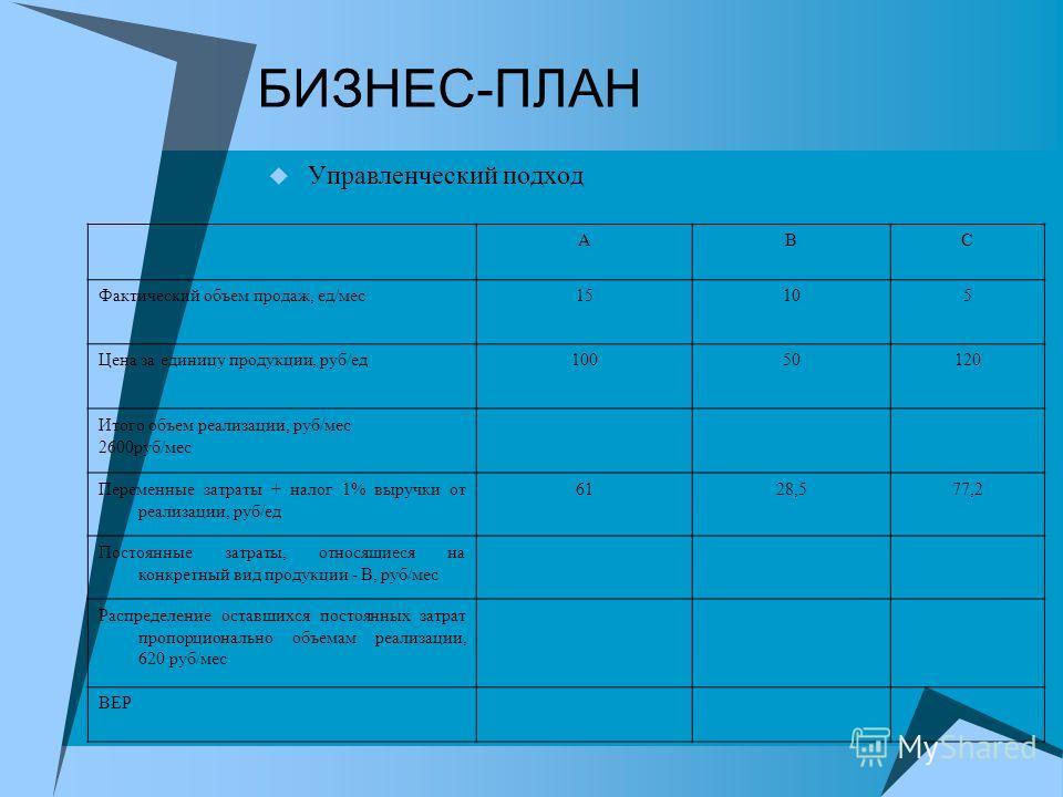 БИЗНЕС-ПЛАН Управленческий подход АВС Фактический объем продаж, ед/мес 15105 Цена за единицу продукции, руб/ед 10050120 Итого объем реализации, руб/мес 2600 руб/мес Переменные затраты + налог 1% выручки от реализации, руб/ед 6128,577,2 Постоянные зат