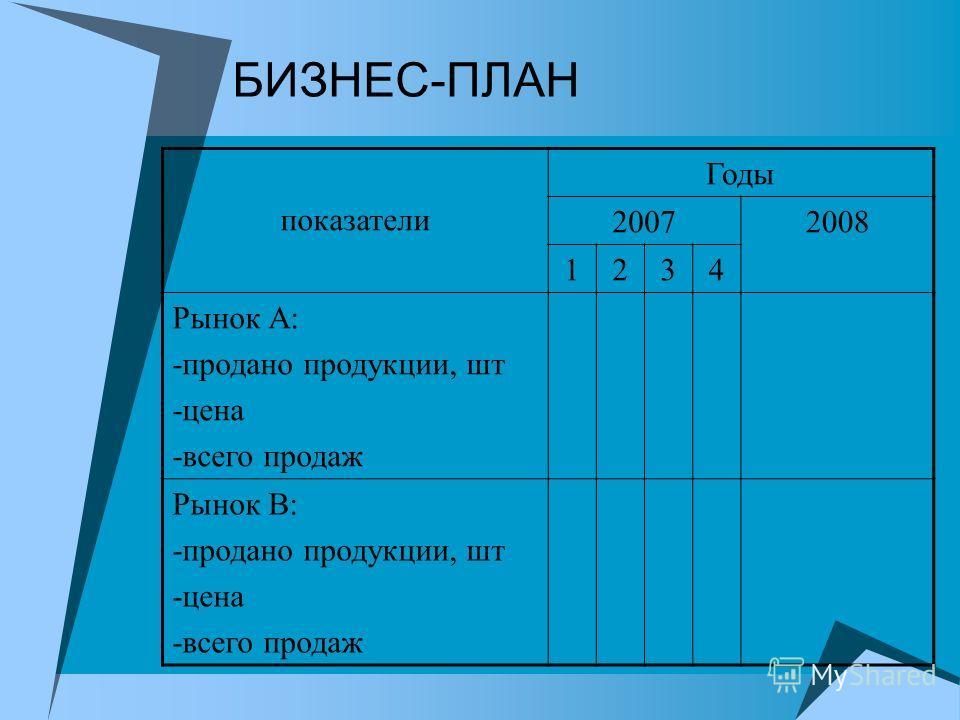БИЗНЕС-ПЛАН показатели Годы 20072008 1234 Рынок А: -продано продукции, шт -цена -всего продаж Рынок В: -продано продукции, шт -цена -всего продаж