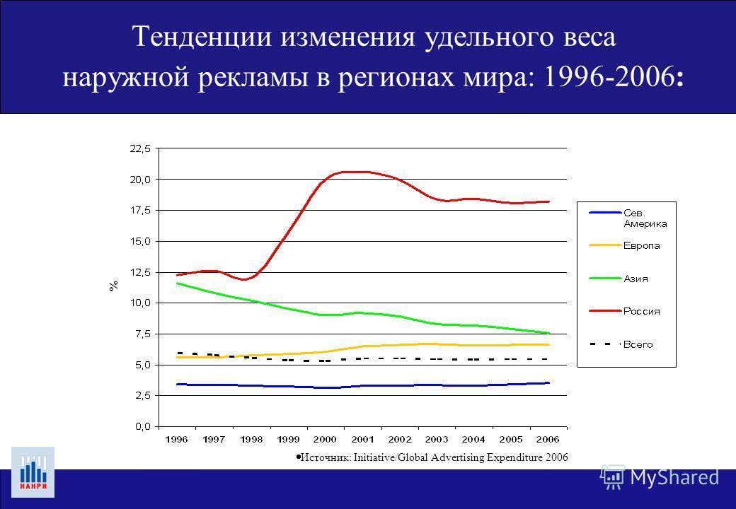 Тенденции изменения удельного веса наружной рекламы в регионах мира: 1996-2006: Источник: Initiative/Global Advertising Expenditure 2006