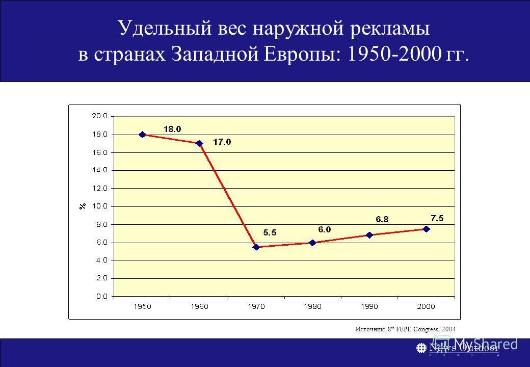 Удельный вес наружной рекламы в странах Западной Европы: 1950-2000 гг. Источник: 8 th FEPE Congress, 2004