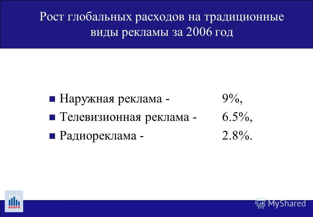 Рост глобальных расходов на традиционные виды рекламы за 2006 год n Наружная реклама - 9%, n Телевизионная реклама - 6.5%, n Радиореклама - 2.8%.
