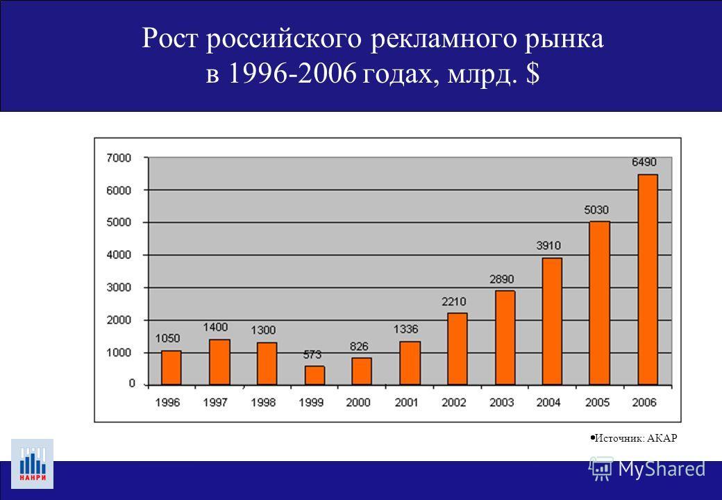 Рост российского рекламного рынка в 1996-2006 годах, млрд. $ Источник: АКАР