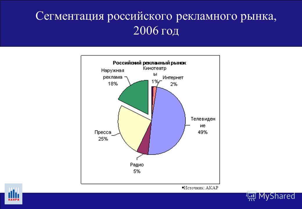 Сегментация российского рекламного рынка, 2006 год Источник: АКАР
