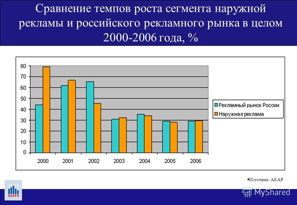 Сравнение темпов роста сегмента наружной рекламы и российского рекламного рынка в целом 2000-2006 года, % Источник: АКАР