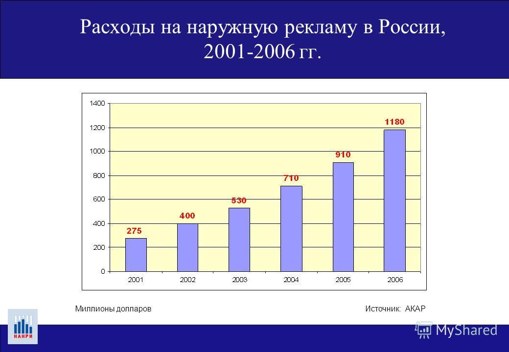 Расходы на наружную рекламу в России, 2001-2006 гг. Источник: АКАРМиллионы долларов