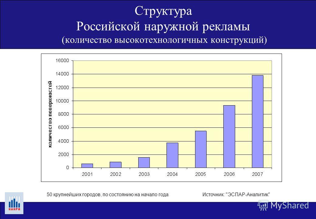 Источник: ЭСПАР-Аналитик50 крупнейших городов, по состоянию на начало года Структура Российской наружной рекламы (количество высокотехнологичных конструкций)