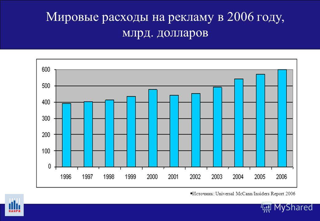Мировые расходы на рекламу в 2006 году, млрд. долларов Источник: Universal McCann/Insiders Report 2006