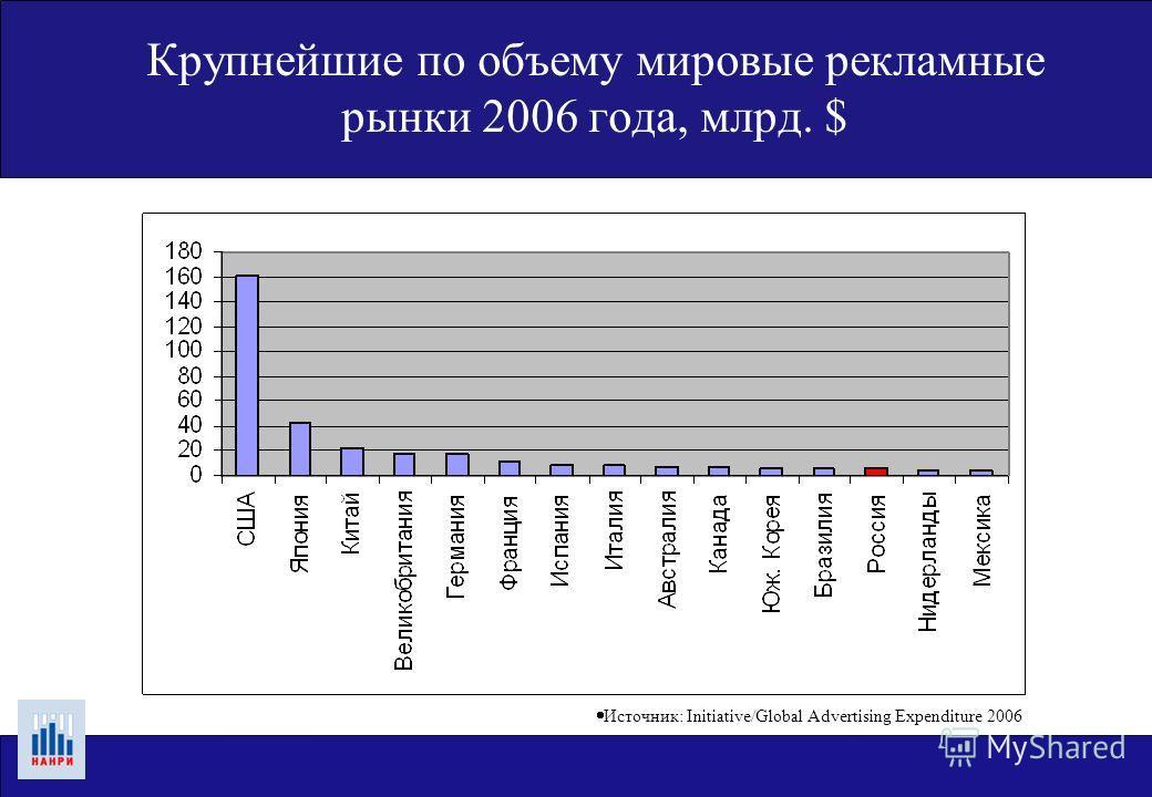 Крупнейшие по объему мировые рекламные рынки 2006 года, млрд. $ Источник: Initiative/Global Advertising Expenditure 2006