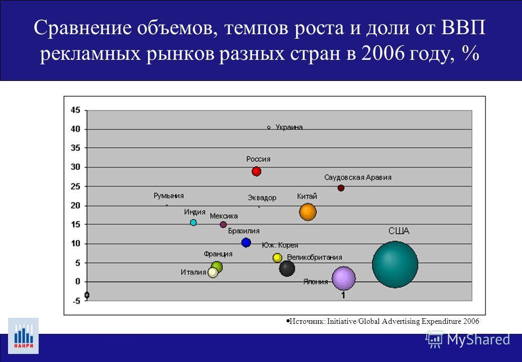 Сравнение объемов, темпов роста и доли от ВВП рекламных рынков разных стран в 2006 году, % Источник: Initiative/Global Advertising Expenditure 2006