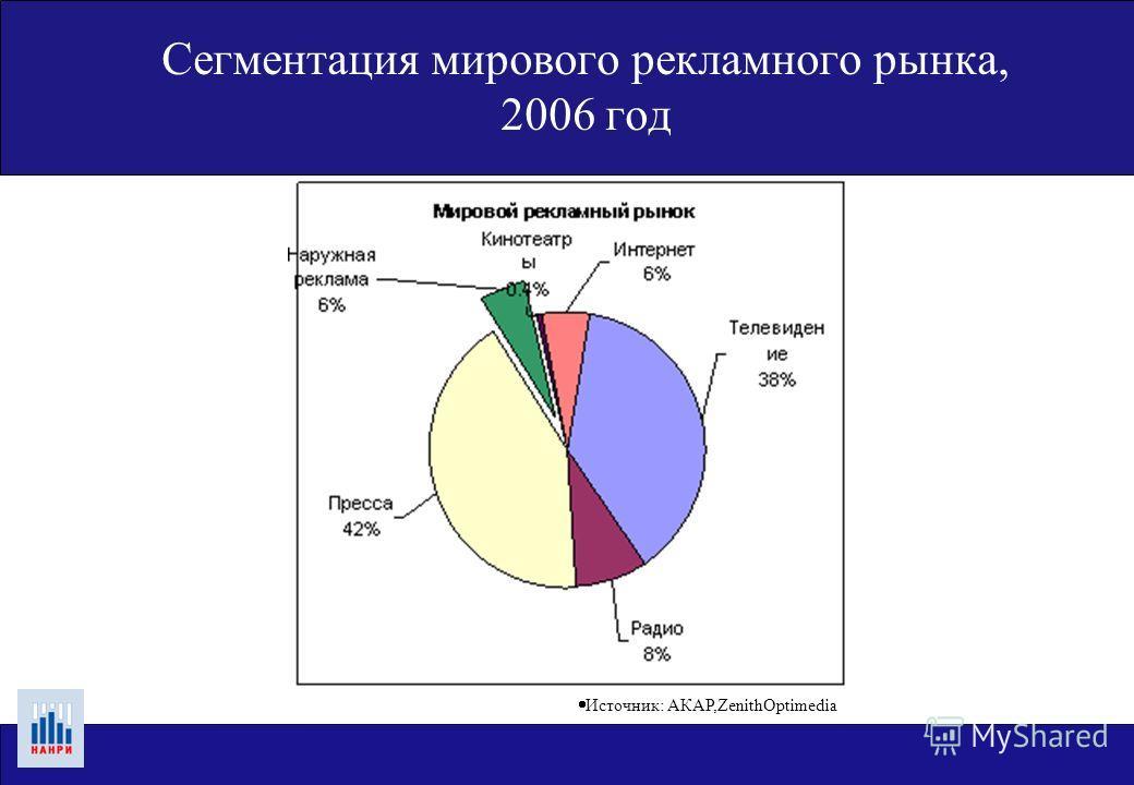 Сегментация мирового рекламного рынка, 2006 год Источник: АКАР,ZenithOptimedia