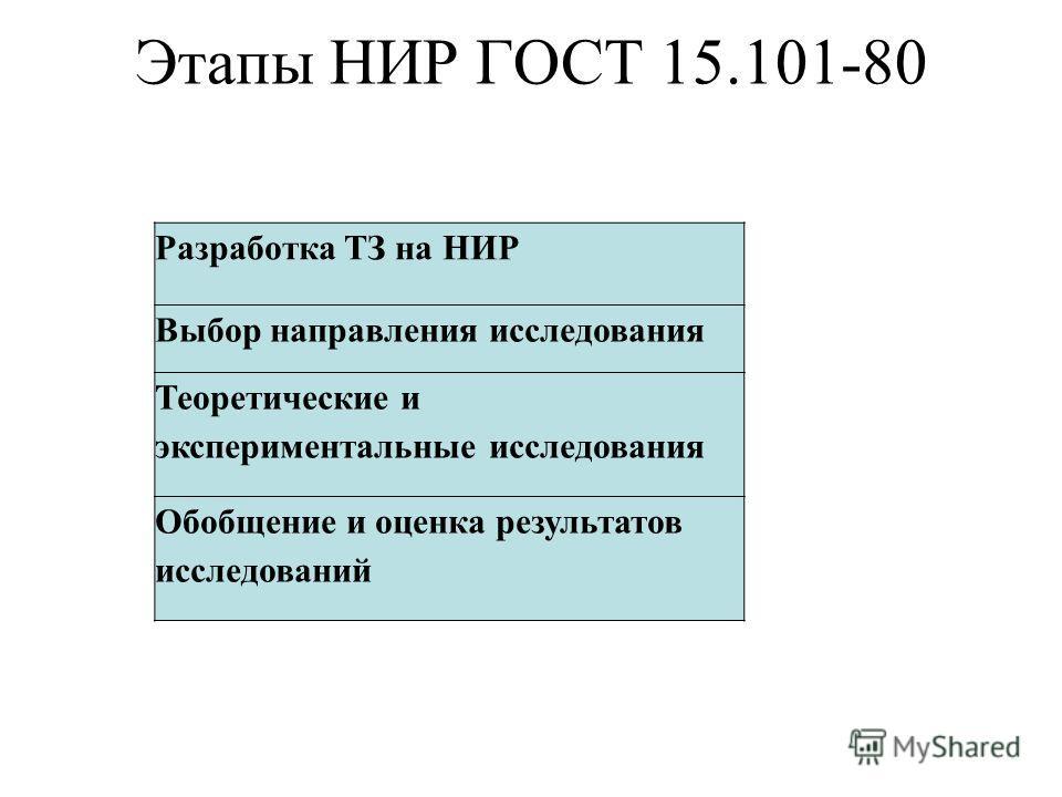 Разработка ТЗ на НИР Выбор направления исследования Теоретические и экспериментальные исследования Обобщение и оценка результатов исследований Этапы НИР ГОСТ 15.101-80