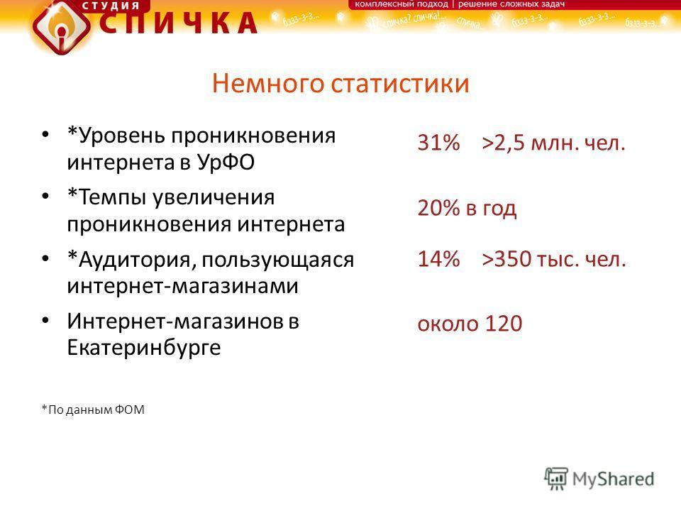 Немного статистики *Уровень проникновения интернета в УрФО *Темпы увеличения проникновения интернета *Аудитория, пользующаяся интернет-магазинами Интернет-магазинов в Екатеринбурге *По данным ФОМ 31% >2,5 млн. чел. 20% в год 14% >350 тыс. чел. около