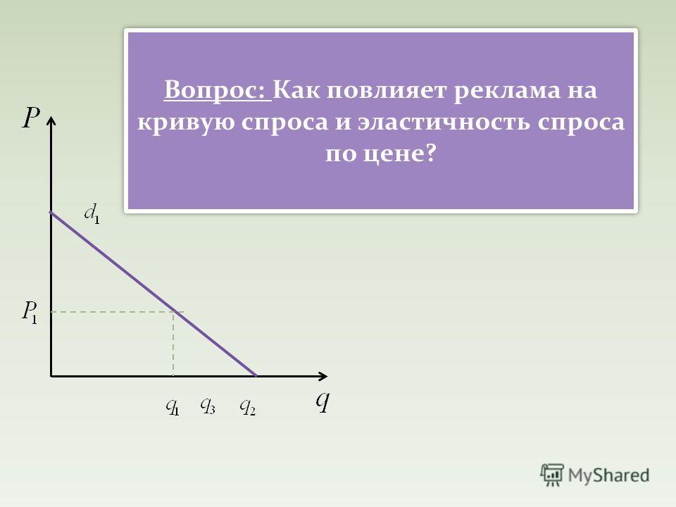 Вопрос: Как повлияет реклама на кривую спроса и эластичность спроса по цене?