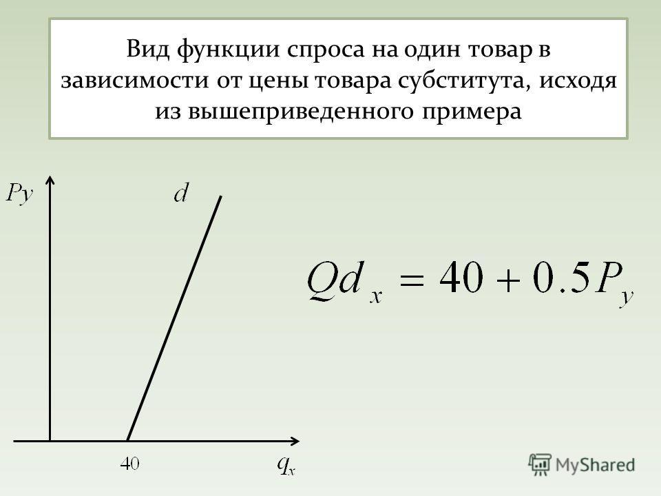 Вид функции спроса на один товар в зависимости от цены товара субститута, исходя из вышеприведенного примера