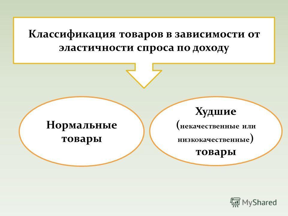 Классификация товаров в зависимости от эластичности спроса по доходу Нормальные товары Худшие ( некачественные или низкокачественные ) товары