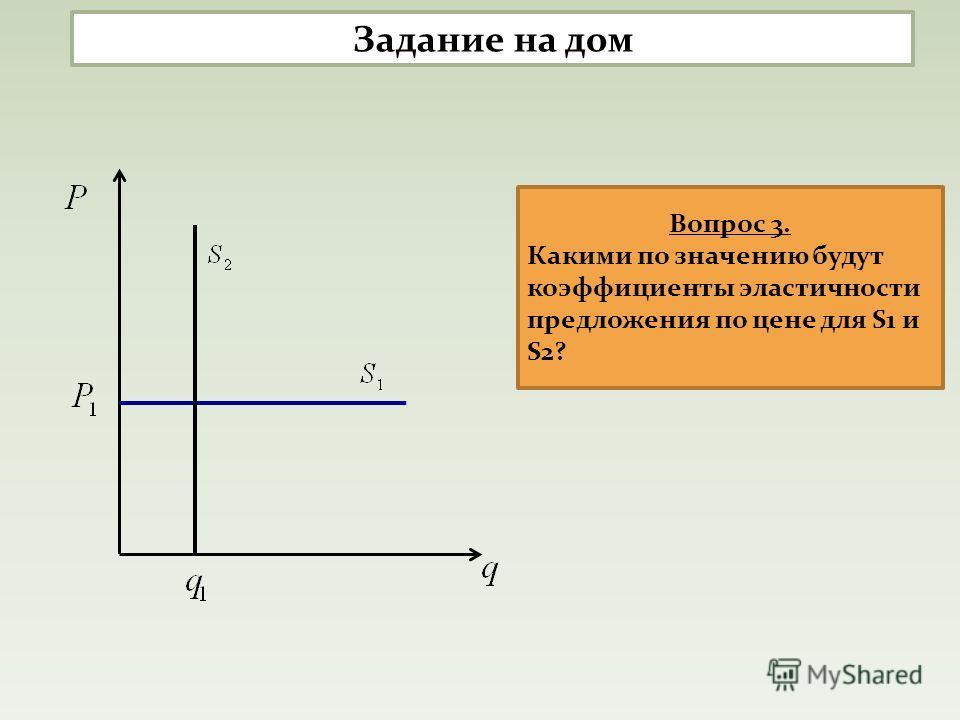 Вопрос 3. Какими по значению будут коэффициенты эластичности предложения по цене для S1 и S2? Задание на дом