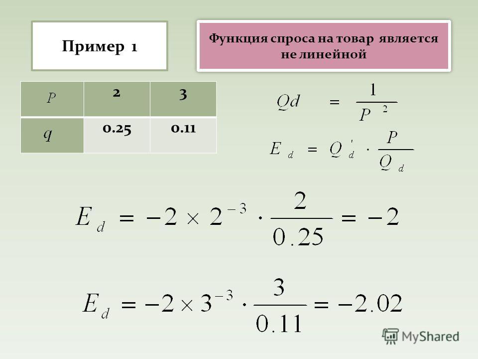Пример 1 23 0.250.11 Функция спроса на товар является не линейной
