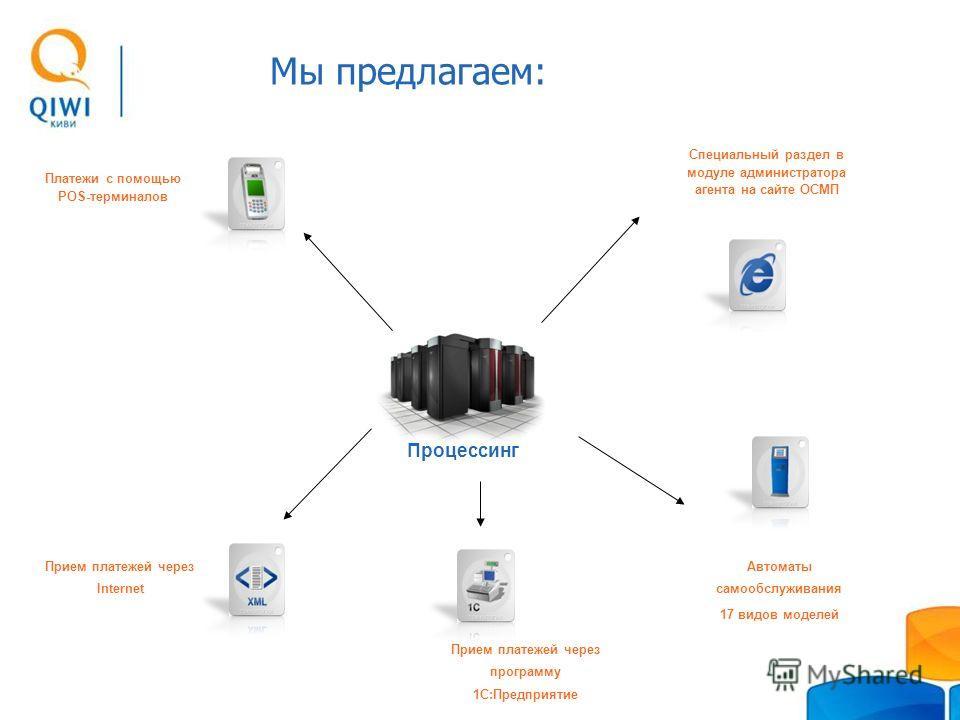 Прием платежей через программу 1С:Предприятие Прием платежей через Internet Автоматы самообслуживания 17 видов моделей Специальный раздел в модуле администратора агента на сайте ОСМП Платежи с помощью POS-терминалов Процессинг Мы предлагаем: