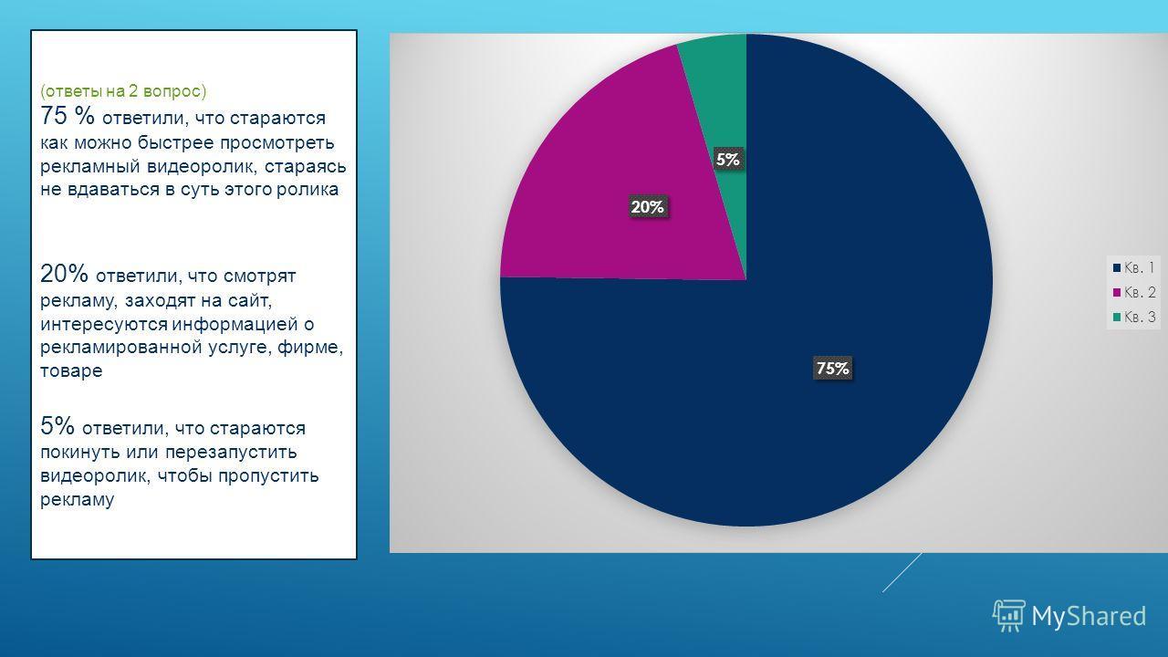 (ответы на 2 вопрос) 75 % ответили, что стараются как можно быстрее просмотреть рекламный видеоролик, стараясь не вдаваться в суть этого ролика 20% ответили, что смотрят рекламу, заходят на сайт, интересуются информацией о рекламированной услуге, фир