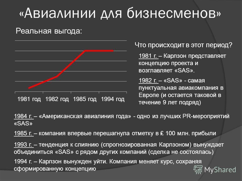 «Авиалинии для бизнесменов» Реальная выгода: Что происходит в этот период? 1981 г. – Карлзон представляет концепцию проекта и возглавляет «SAS». 1982 г. – «SAS» - самая пунктуальная авиакомпания в Европе (и остается таковой в течение 9 лет подряд) 19