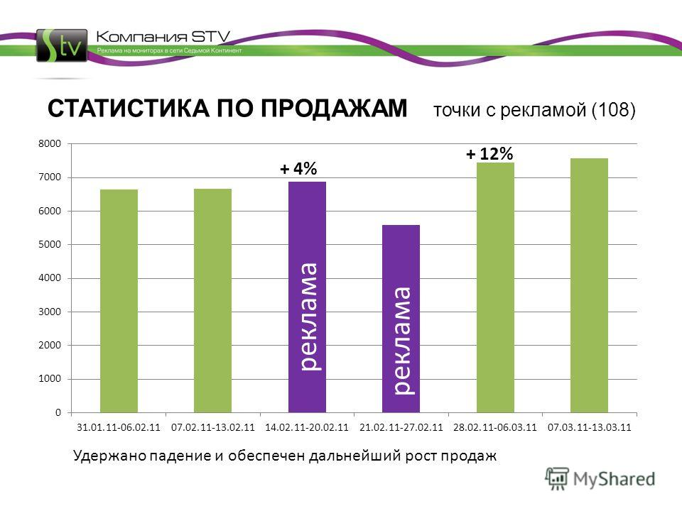 СТАТИСТИКА ПО ПРОДАЖАМ точки с рекламой (108) реклама + 4% + 12% Удержано падение и обеспечен дальнейший рост продаж