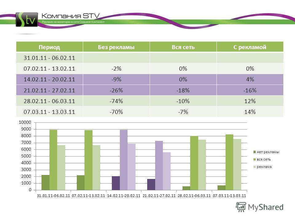 Период Без рекламы Вся сетьС рекламой 31.01.11 - 06.02.11 07.02.11 - 13.02.11-2%0% 14.02.11 - 20.02.11-9%0%4% 21.02.11 - 27.02.11-26%-18%-16% 28.02.11 - 06.03.11-74%-10%12% 07.03.11 - 13.03.11-70%-7%14%