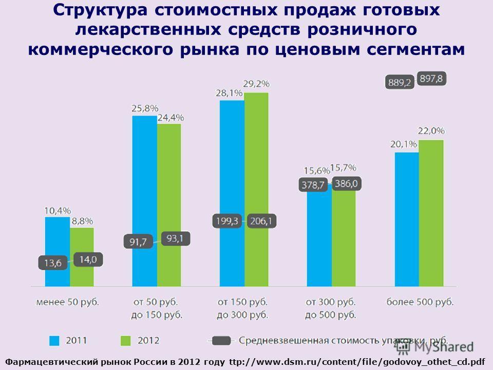 Структура стоимостных продаж готовых лекарственных средств розничного коммерческого рынка по ценовым сегментам Фармацевтический рынок России в 2012 году ttp://www.dsm.ru/content/file/godovoy_othet_cd.pdf